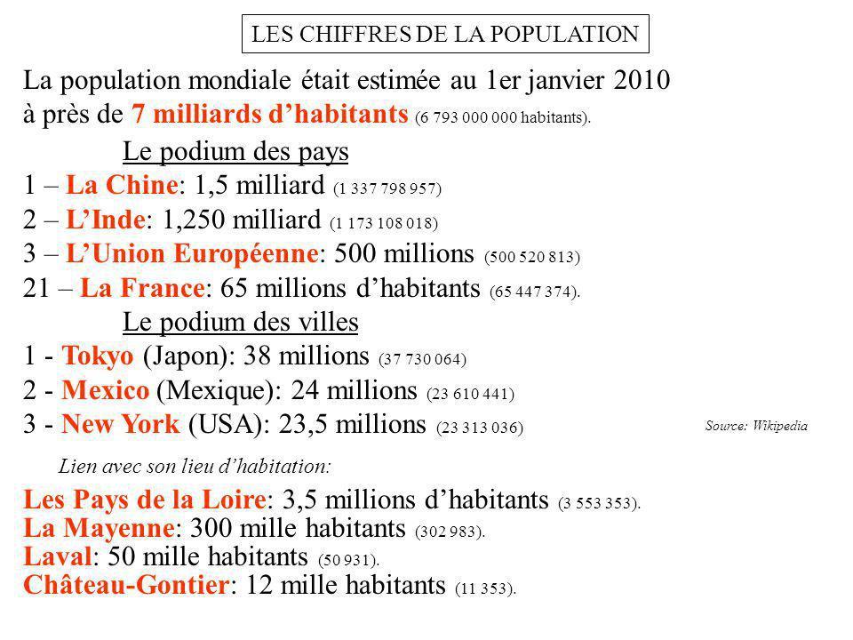 LES CHIFFRES DE LA POPULATION La population mondiale était estimée au 1er janvier 2010 à près de 7 milliards dhabitants (6 793 000 000 habitants). Le