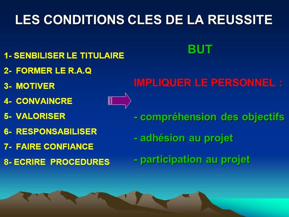LES CONDITIONS CLES DE LA REUSSITE 1- SENBILISER LE TITULAIRE 2- FORMER LE R.A.Q 3- MOTIVER 4- CONVAINCRE 5- VALORISER 6- RESPONSABILISER 7- FAIRE CON