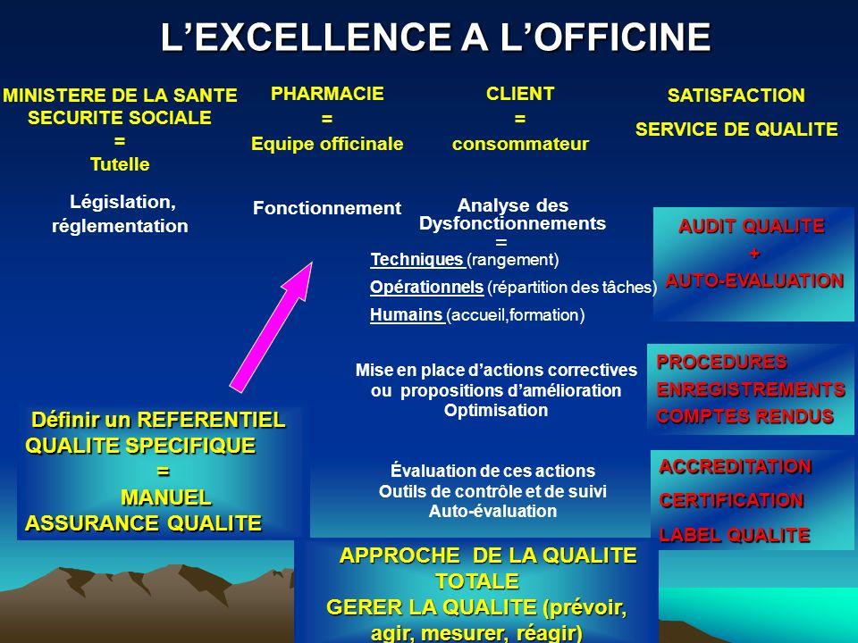 ACCREDITATIONCERTIFICATION LABEL QUALITE LEXCELLENCE A LOFFICINE LEXCELLENCE A LOFFICINE Mise en place dactions correctives ou propositions daméliorat