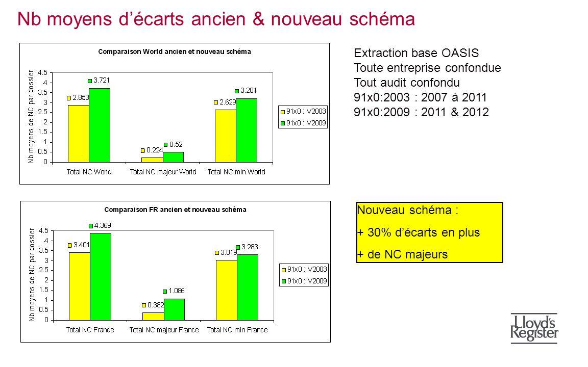Nb moyens décarts ancien & nouveau schéma Extraction base OASIS Toute entreprise confondue Tout audit confondu 91x0:2003 : 2007 à 2011 91x0:2009 : 201