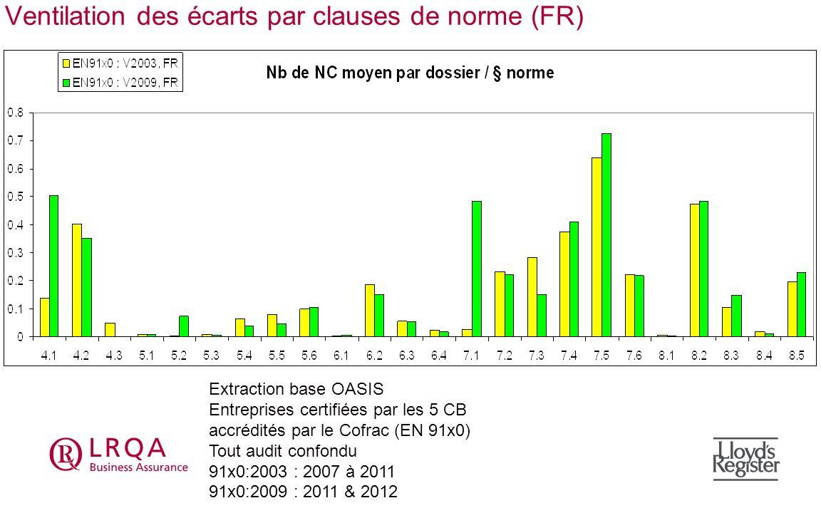 Ventilation des écarts par clauses de norme (FR) Extraction base OASIS Entreprises certifiées par les 5 CB accrédités par le Cofrac (EN 91x0) Tout aud