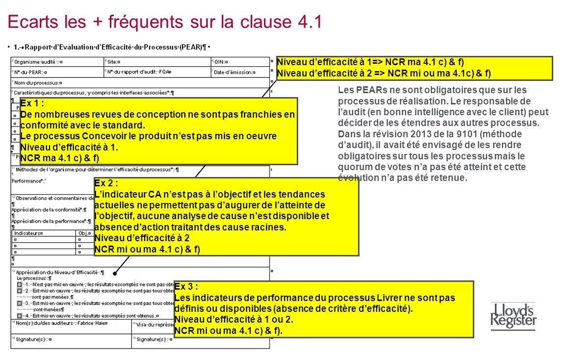 Ecarts les + fréquents sur la clause 4.1 Niveau defficacité à 1=> NCR ma 4.1 c) & f) Niveau defficacité à 2 => NCR mi ou ma 4.1c) & f) Ex 2 : Lindicat