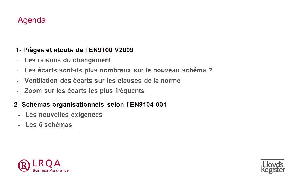 Ventilation des écarts par clauses de norme (FR) Extraction base OASIS Entreprises certifiées par les 5 CB accrédités par le Cofrac (EN 91x0) Tout audit confondu 91x0:2003 : 2007 à 2011 91x0:2009 : 2011 & 2012