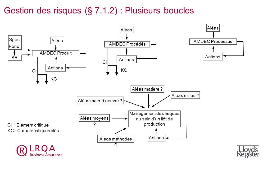 Gestion des risques (§ 7.1.2) : Plusieurs boucles Actions AMDEC Processus Aléas AMDEC Procédés Actions Aléas Spéc. Fonc. CI KC AMDEC Produit Aléas Act