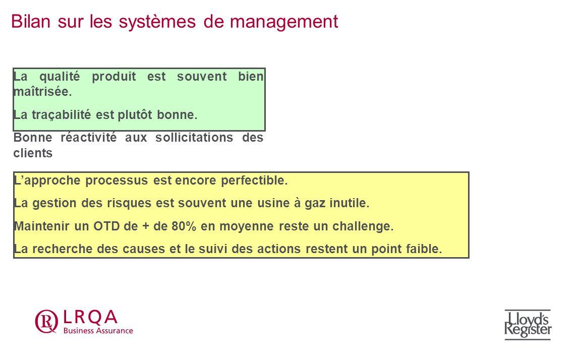 Bilan sur les systèmes de management Lapproche processus est encore perfectible. La gestion des risques est souvent une usine à gaz inutile. Maintenir