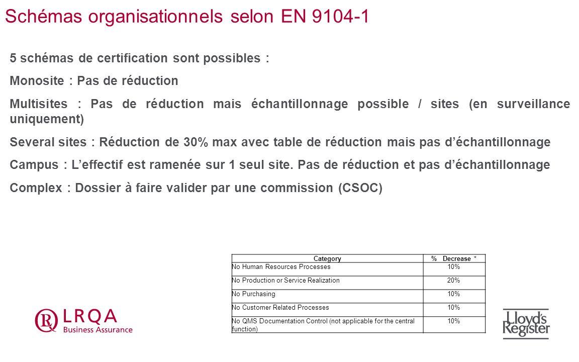 Schémas organisationnels selon EN 9104-1 5 schémas de certification sont possibles : Monosite : Pas de réduction Multisites : Pas de réduction mais éc
