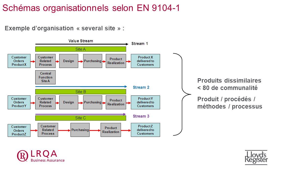 Schémas organisationnels selon EN 9104-1 Exemple dorganisation « several site » : Produits dissimilaires < 80 de communalité Produit / procédés / méth