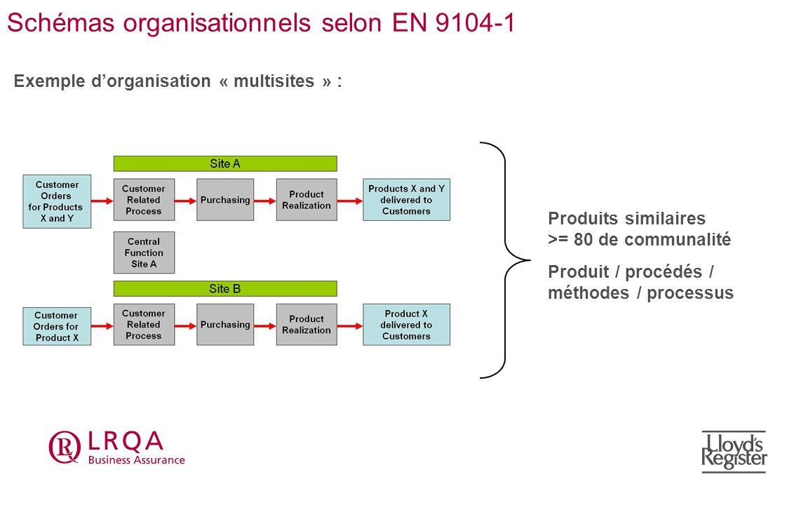 Schémas organisationnels selon EN 9104-1 Exemple dorganisation « multisites » : Produits similaires >= 80 de communalité Produit / procédés / méthodes