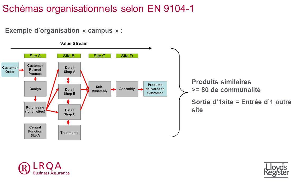 Schémas organisationnels selon EN 9104-1 Exemple dorganisation « campus » : Produits similaires >= 80 de communalité Sortie d1site = Entrée d1 autre s