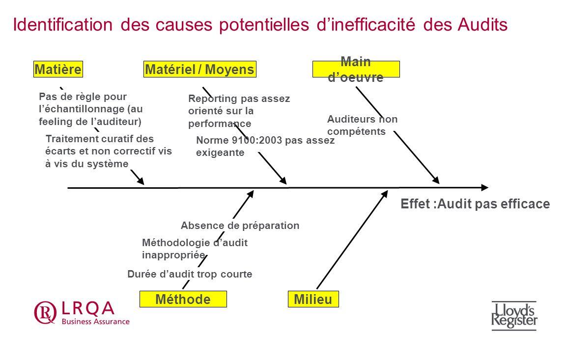 Effet :Audit pas efficace Identification des causes potentielles dinefficacité des Audits Main doeuvre Matériel / MoyensMatière MilieuMéthode Pas de r