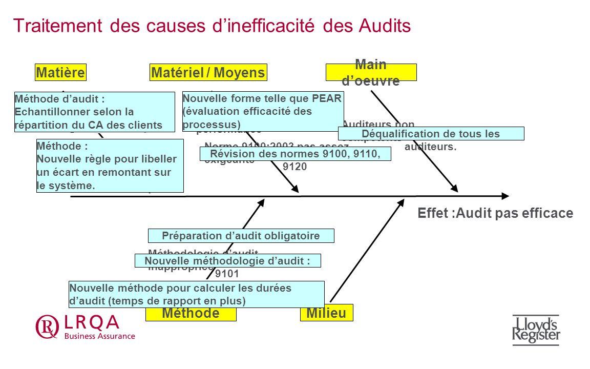 Effet :Audit pas efficace Traitement des causes dinefficacité des Audits Main doeuvre Matériel / MoyensMatière MilieuMéthode Pas de règle pour léchant