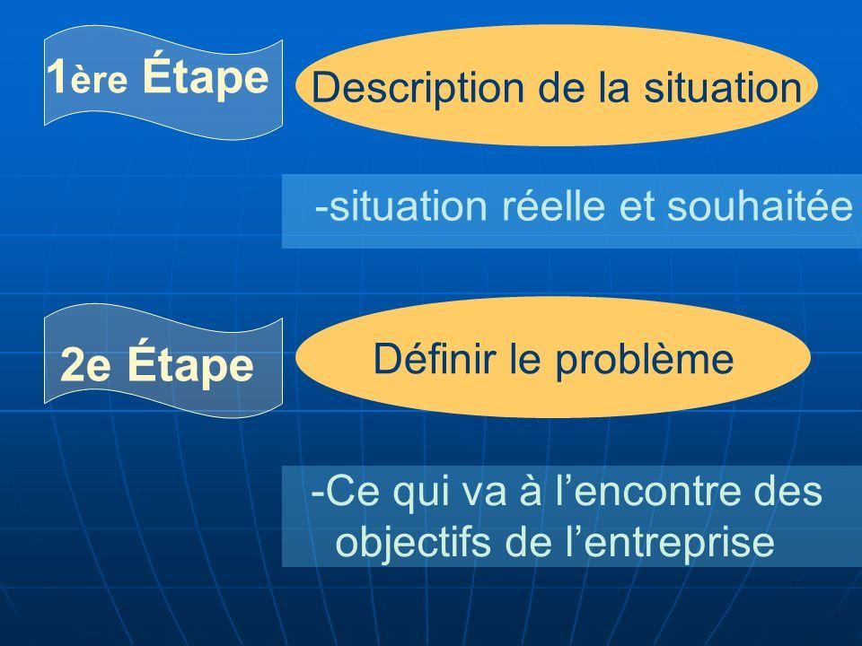 1 ère Étape Description de la situation -situation réelle et souhaitée 2e Étape Définir le problème -Ce qui va à lencontre des objectifs de lentreprise