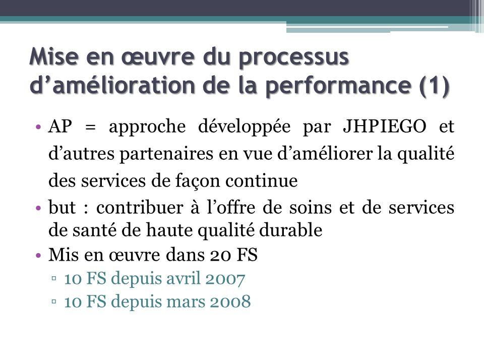 Mise en œuvre du processus damélioration de la performance (1) AP = approche développée par JHPIEGO et dautres partenaires en vue daméliorer la qualité des services de façon continue but : contribuer à loffre de soins et de services de santé de haute qualité durable Mis en œuvre dans 20 FS 10 FS depuis avril 2007 10 FS depuis mars 2008