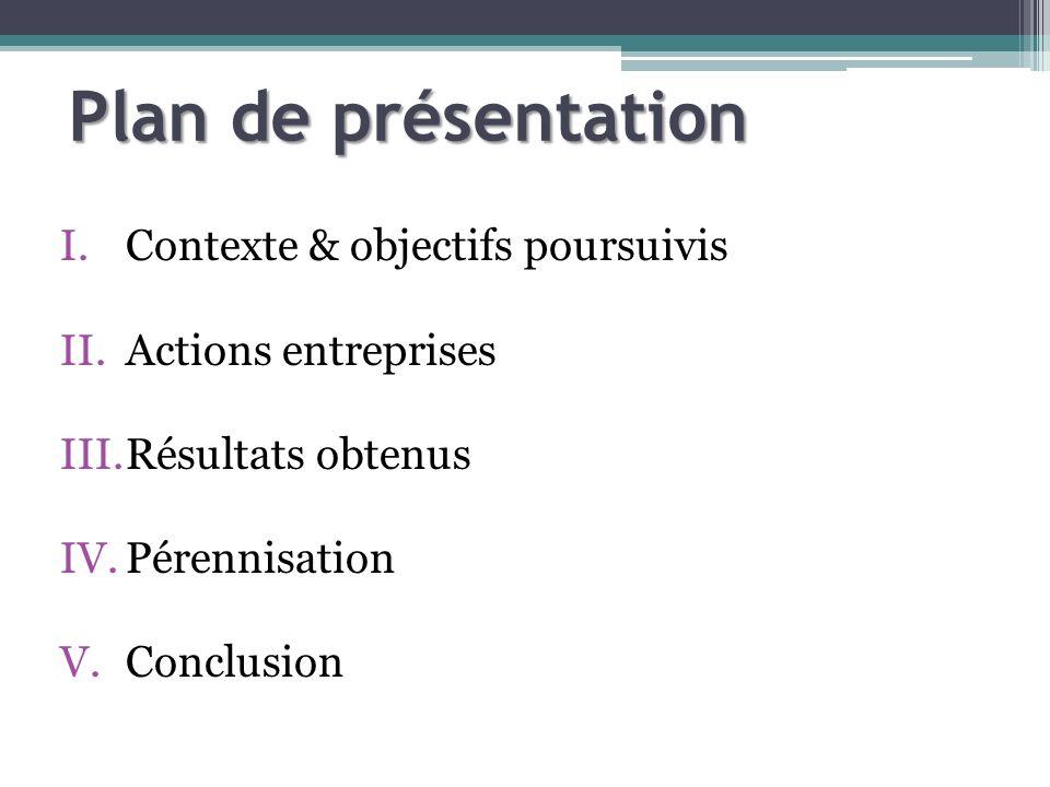 Plan de présentation I.Contexte & objectifs poursuivis II.Actions entreprises III.Résultats obtenus IV.Pérennisation V.Conclusion