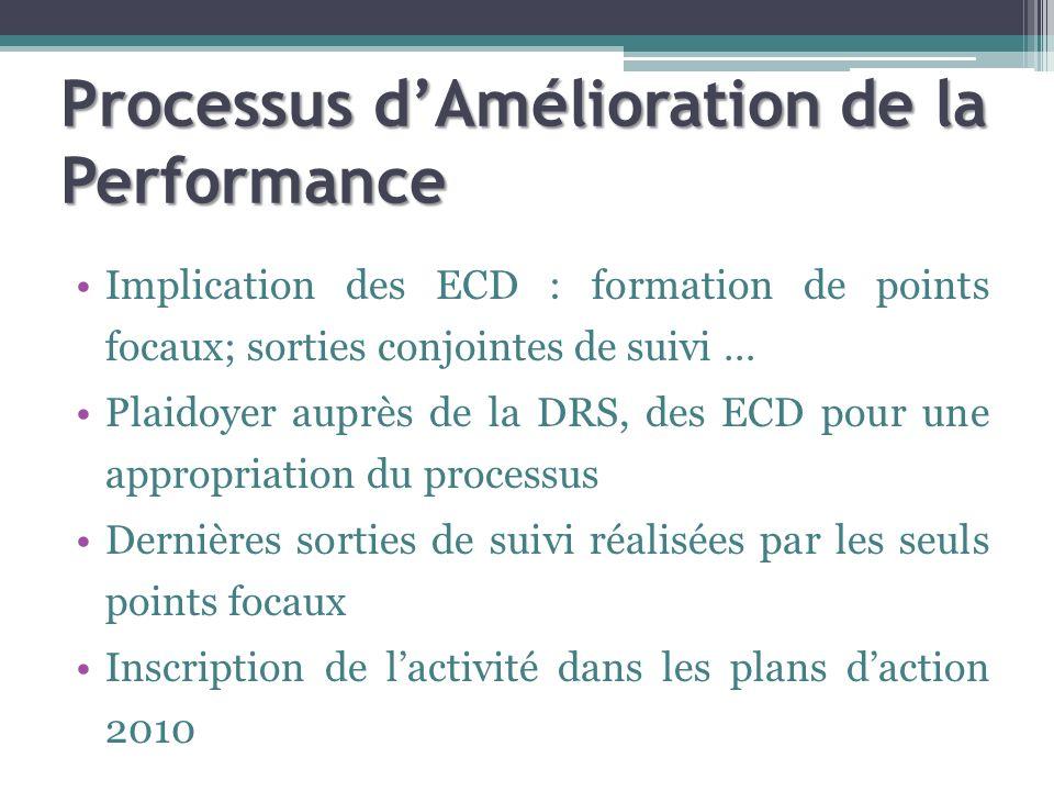 Processus dAmélioration de la Performance Implication des ECD : formation de points focaux; sorties conjointes de suivi … Plaidoyer auprès de la DRS, des ECD pour une appropriation du processus Dernières sorties de suivi réalisées par les seuls points focaux Inscription de lactivité dans les plans daction 2010
