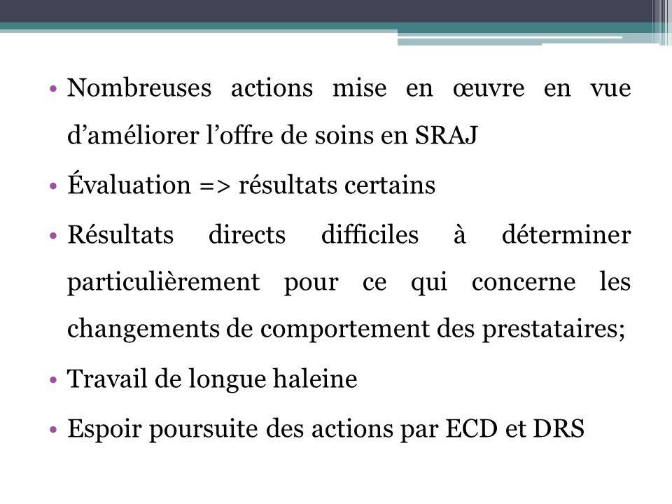Nombreuses actions mise en œuvre en vue daméliorer loffre de soins en SRAJ Évaluation => résultats certains Résultats directs difficiles à déterminer particulièrement pour ce qui concerne les changements de comportement des prestataires; Travail de longue haleine Espoir poursuite des actions par ECD et DRS