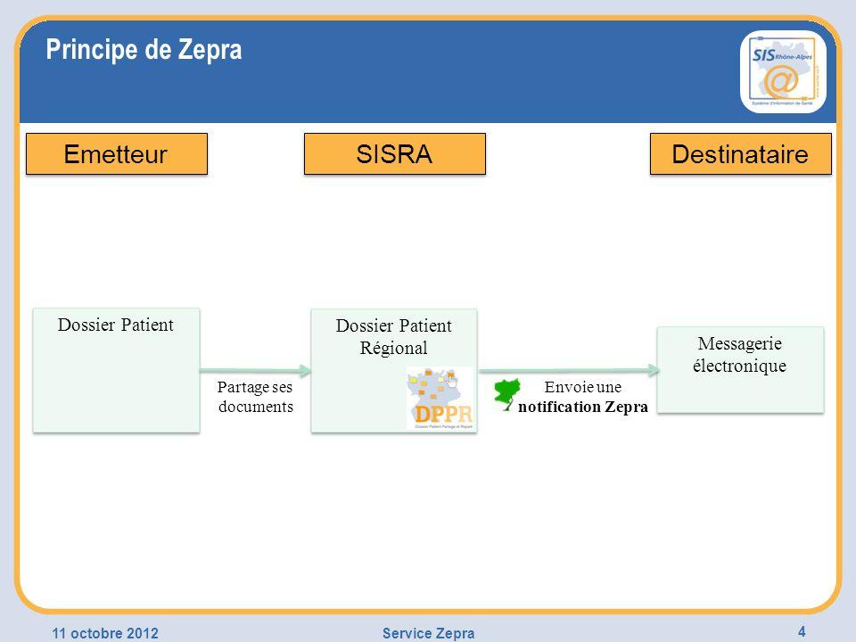 Services annexes 11 octobre 2012Service Zepra 15 Accès aux documents par mot de passe à usage unique (SMS) Délégation (secrétariat, cabinet de groupe,…) Gestion des retours derreur Intégration dApicrypt (en phase de test)