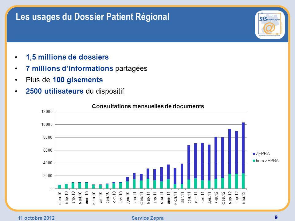 11 octobre 2012Service Zepra 99 Les usages du Dossier Patient Régional 1,5 millions de dossiers 7 millions dinformations partagées Plus de 100 gisemen
