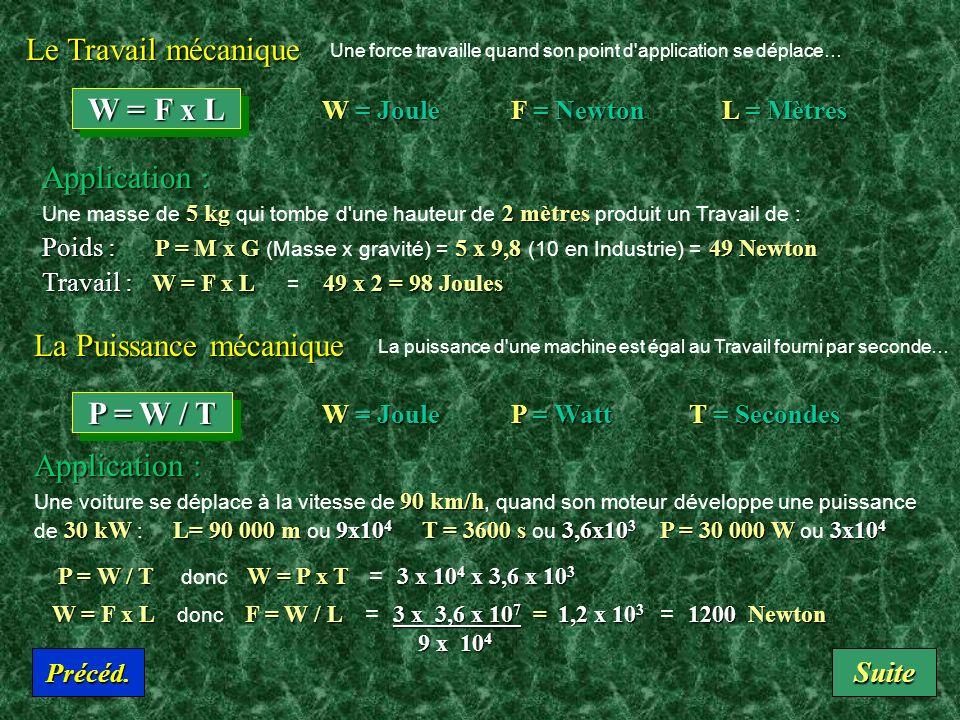 Unités de Température Les valeurs sont données à la pression atmosphérique normale.