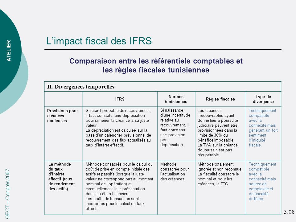 Limpact fiscal des IFRS OECT – Congrès 2007 ATELIER II.
