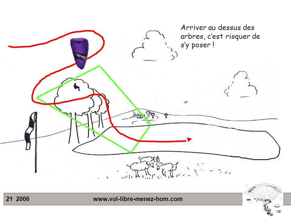 21 2006 www.vol-libre-menez-hom.com Arriver au dessus des arbres, cest risquer de sy poser !