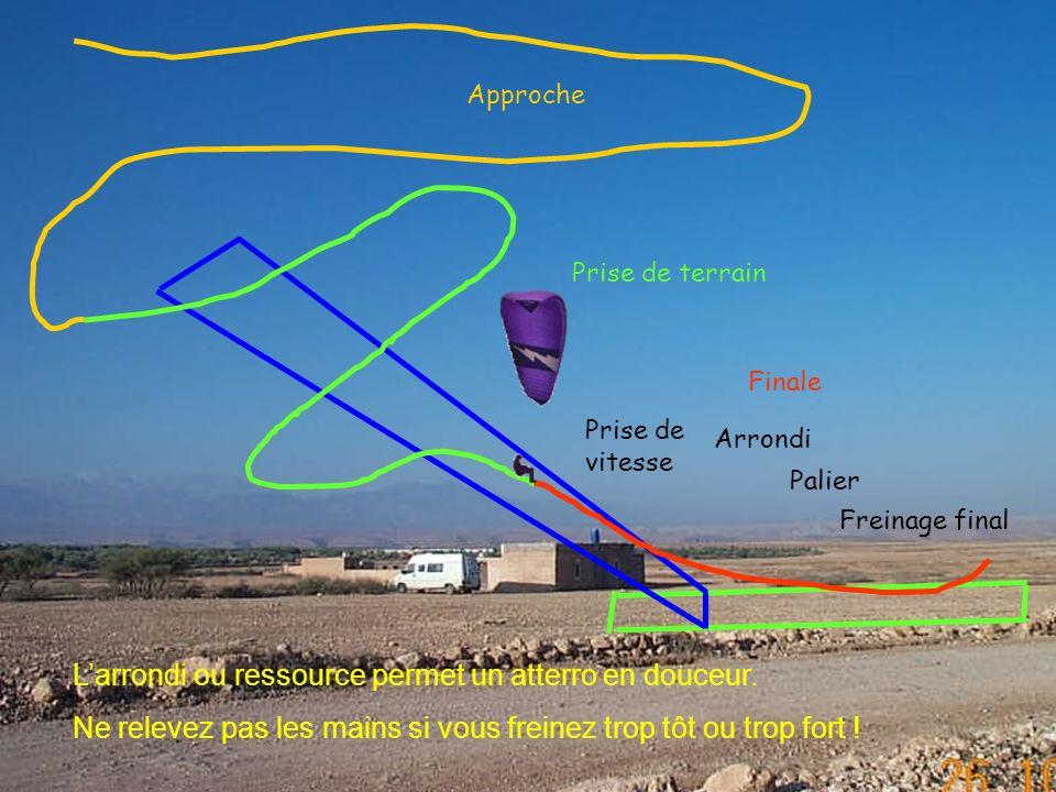 7 2006 www.vol-libre-menez-hom.com Palier Freinage final Prise de terrain Finale Approche Arrondi Prise de vitesse Larrondi ou ressource permet un atterro en douceur.