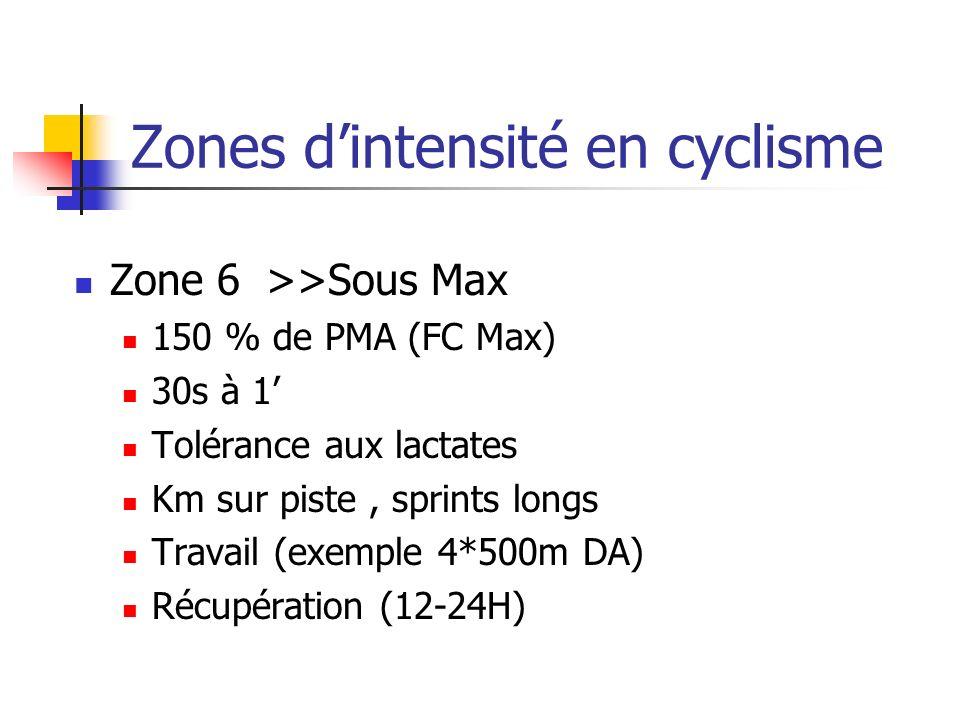 Zones dintensité en cyclisme Zone 6>>Sous Max 150 % de PMA (FC Max) 30s à 1 Tolérance aux lactates Km sur piste, sprints longs Travail (exemple 4*500m