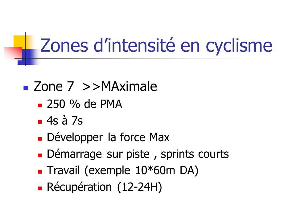 Zones dintensité en cyclisme Zone 7>>MAximale 250 % de PMA 4s à 7s Développer la force Max Démarrage sur piste, sprints courts Travail (exemple 10*60m