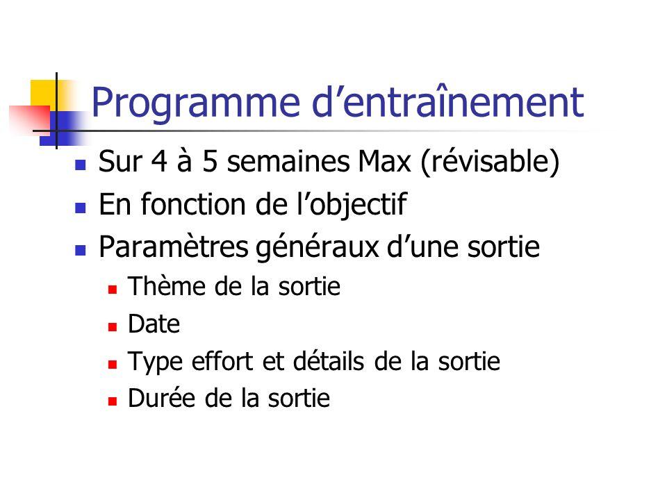 Programme dentraînement Sur 4 à 5 semaines Max (révisable) En fonction de lobjectif Paramètres généraux dune sortie Thème de la sortie Date Type effor