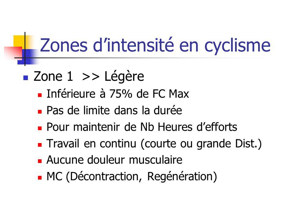 Zones dintensité en cyclisme Zone 2>> Moyenne De 75% à 85 % de FC Max Inférieure à 5 Heures Supporter le Kilométrage (Temps course) Travail en continu (courte ou grande Dist.) Aucune douleur musculaire Récupération (24-72 H)