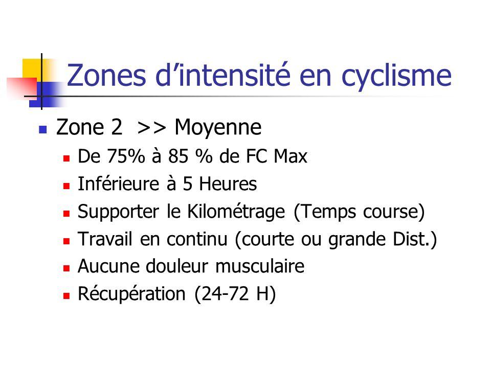 Zones dintensité en cyclisme Zone 2>> Moyenne De 75% à 85 % de FC Max Inférieure à 5 Heures Supporter le Kilométrage (Temps course) Travail en continu