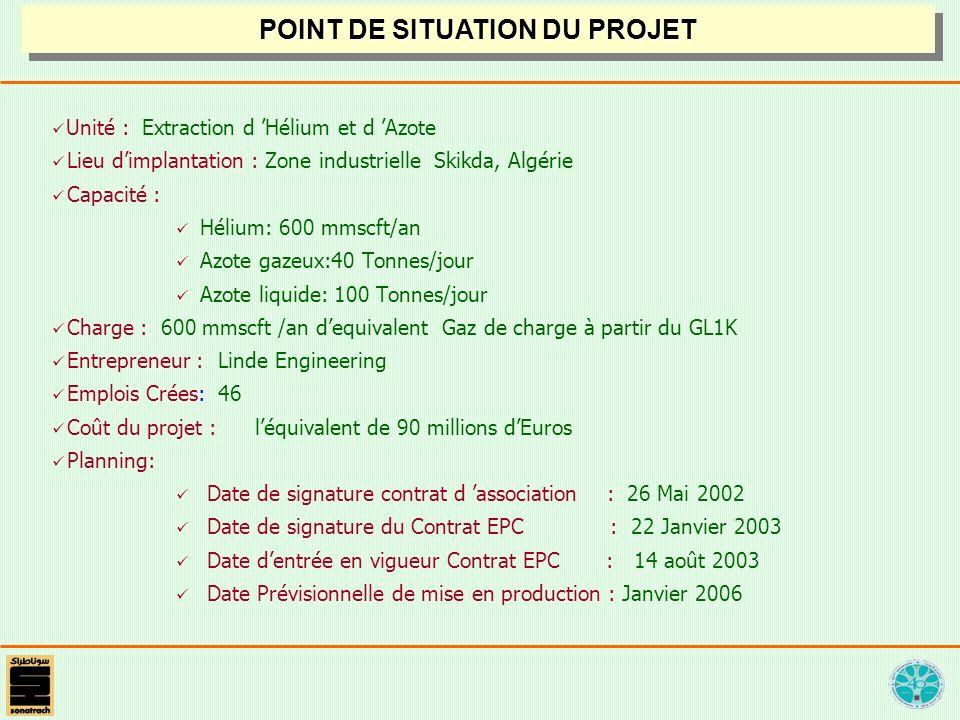 Unité : Extraction d Hélium et d Azote Lieu dimplantation : Zone industrielle Skikda, Algérie Capacité : Hélium: 600 mmscft/an Azote gazeux:40 Tonnes/jour Azote liquide: 100 Tonnes/jour Charge : 600 mmscft /an dequivalent Gaz de charge à partir du GL1K Entrepreneur :Linde Engineering Emplois Crées: 46 Coût du projet : léquivalent de 90 millions dEuros Planning: Date de signature contrat d association : 26 Mai 2002 Date de signature du Contrat EPC : 22 Janvier 2003 Date dentrée en vigueur Contrat EPC : 14 août 2003 Date Prévisionnelle de mise en production : Janvier 2006 POINT DE SITUATION DU PROJET