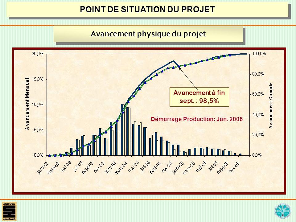 Avancement physique du projet Démarrage Production: Jan. 2006 Avancement à fin sept. : 98,5% POINT DE SITUATION DU PROJET