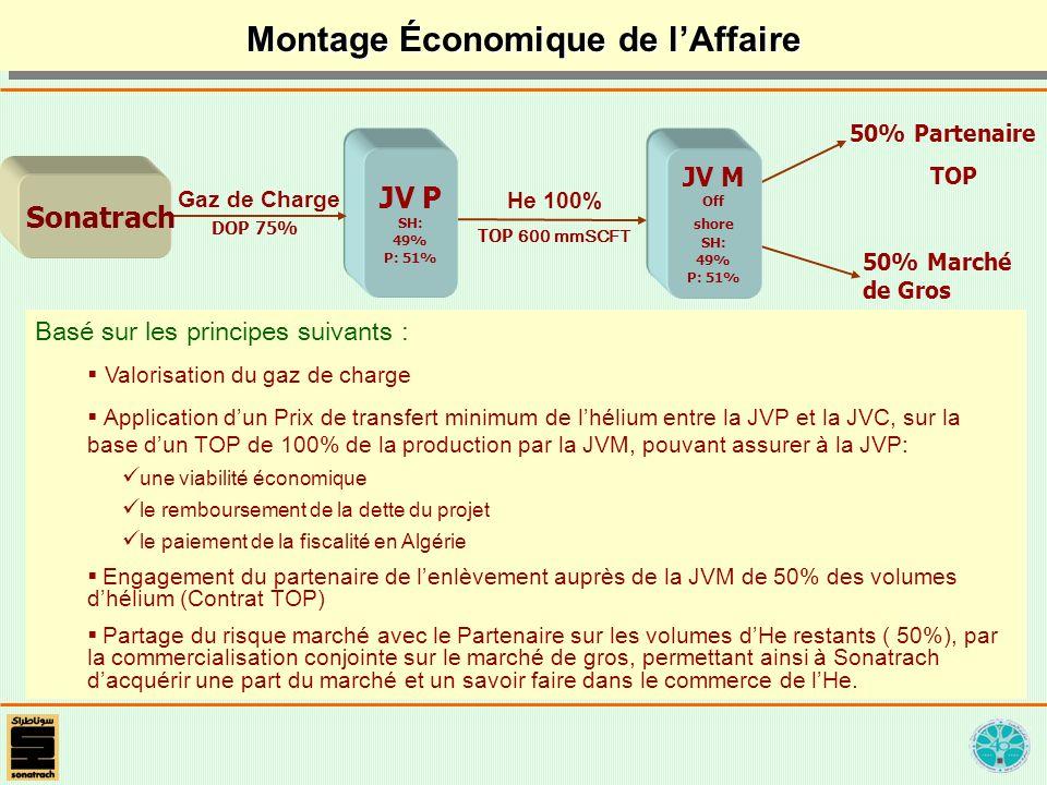 Montage Économique de lAffaire 50% Partenaire TOP 50% Marché de Gros JV P SH: 49% P: 51% JV P SH: 49% P: 51% He 100% Sonatrach Gaz de Charge JV M Off shore SH: 49% P: 51% JV M Off shore SH: 49% P: 51% TOP 600 mmSCFT Basé sur les principes suivants : Valorisation du gaz de charge Application dun Prix de transfert minimum de lhélium entre la JVP et la JVC, sur la base dun TOP de 100% de la production par la JVM, pouvant assurer à la JVP: une viabilité économique le remboursement de la dette du projet le paiement de la fiscalité en Algérie Engagement du partenaire de lenlèvement auprès de la JVM de 50% des volumes dhélium (Contrat TOP) Partage du risque marché avec le Partenaire sur les volumes dHe restants ( 50%), par la commercialisation conjointe sur le marché de gros, permettant ainsi à Sonatrach dacquérir une part du marché et un savoir faire dans le commerce de lHe.