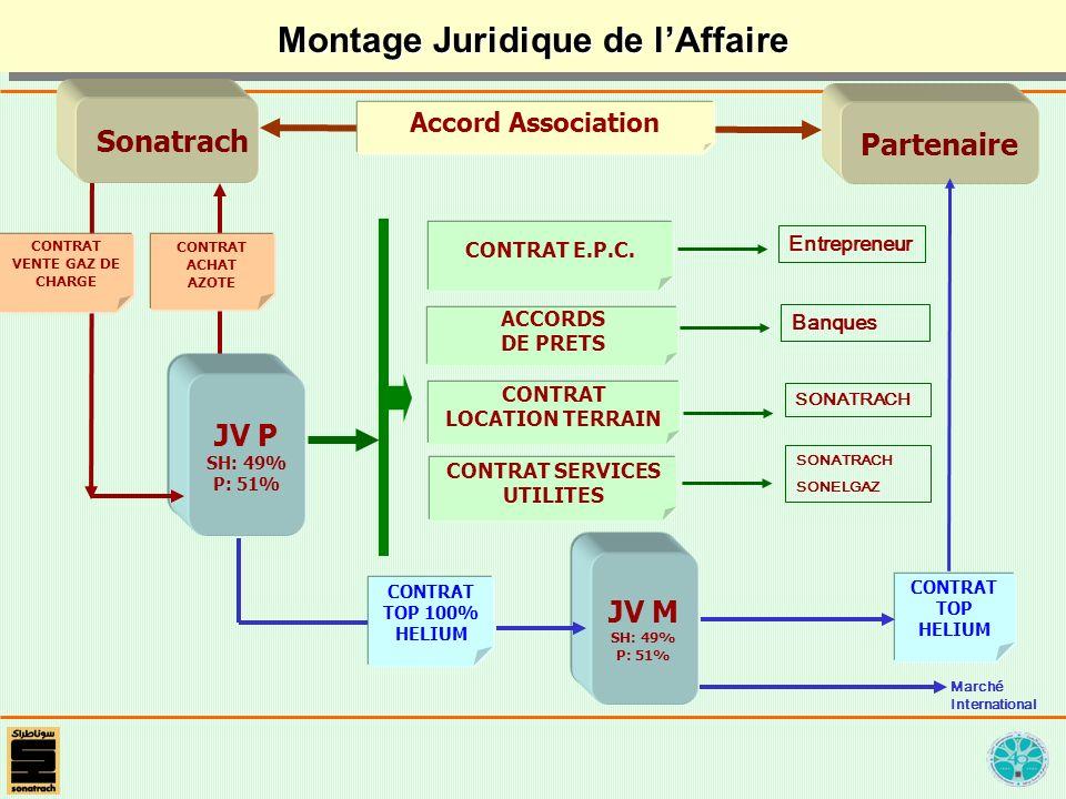 Montage Juridique de lAffaire CONTRAT E.P.C. ACCORDS DE PRETS CONTRAT TOP 100% HELIUM CONTRAT LOCATION TERRAIN CONTRAT SERVICES UTILITES CONTRAT VENTE