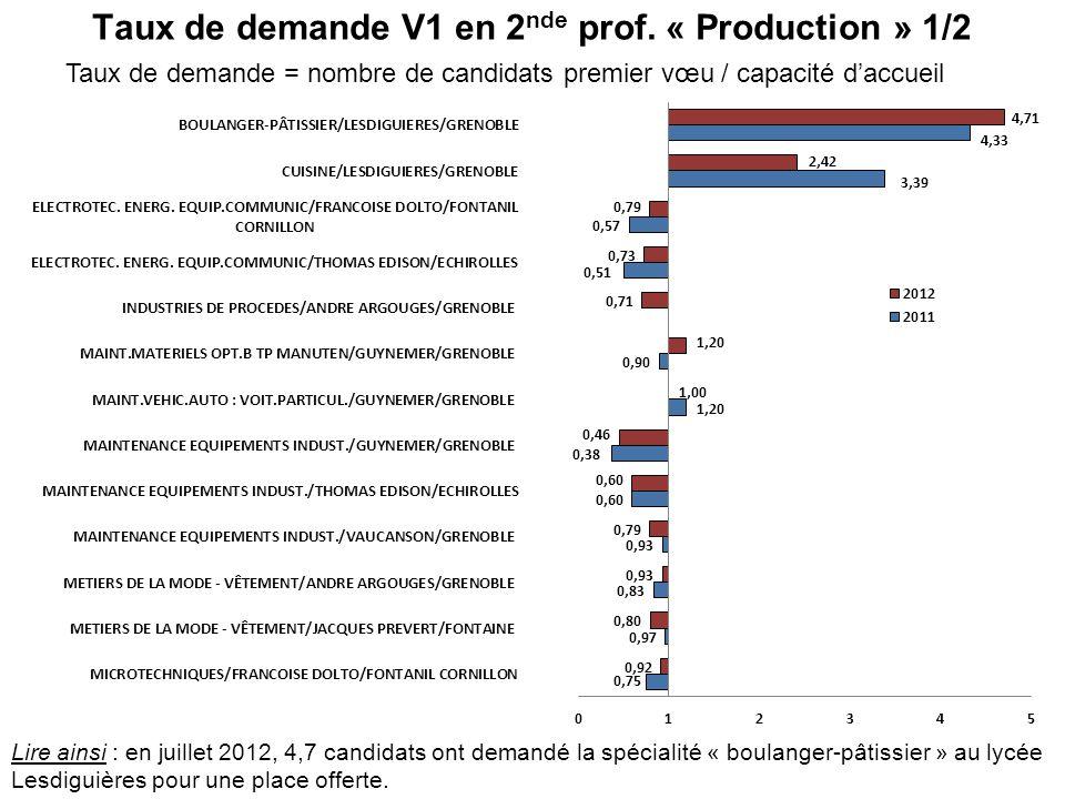 Taux de demande V1 en 2 nde prof. « Production » 1/2 Taux de demande = nombre de candidats premier vœu / capacité daccueil Lire ainsi : en juillet 201