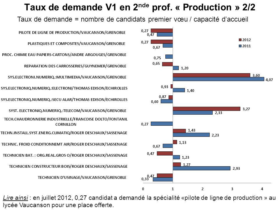 Taux de demande V1 en 2 nde prof. « Production » 2/2 Taux de demande = nombre de candidats premier vœu / capacité daccueil Lire ainsi : en juillet 201
