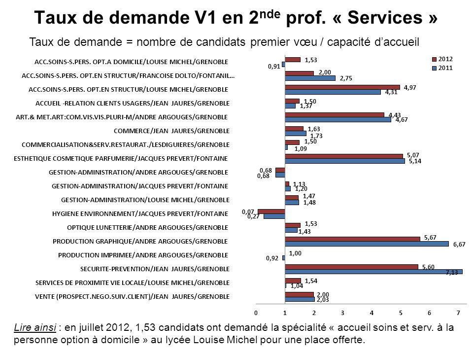 Taux de demande V1 en 2 nde prof. « Services » Taux de demande = nombre de candidats premier vœu / capacité daccueil Lire ainsi : en juillet 2012, 1,5