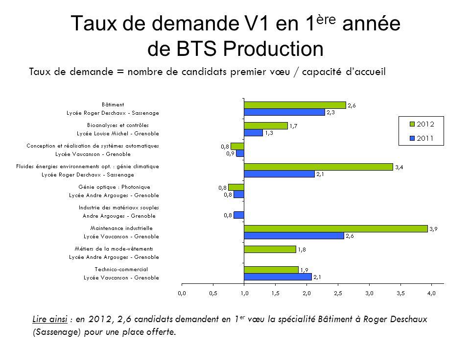 Taux de demande V1 en 1 ère année de BTS Production Taux de demande = nombre de candidats premier vœu / capacité daccueil Lire ainsi : en 2012, 2,6 candidats demandent en 1 er vœu la spécialité Bâtiment à Roger Deschaux (Sassenage) pour une place offerte.