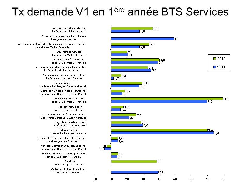 Tx demande V1 en 1 ère année BTS Services