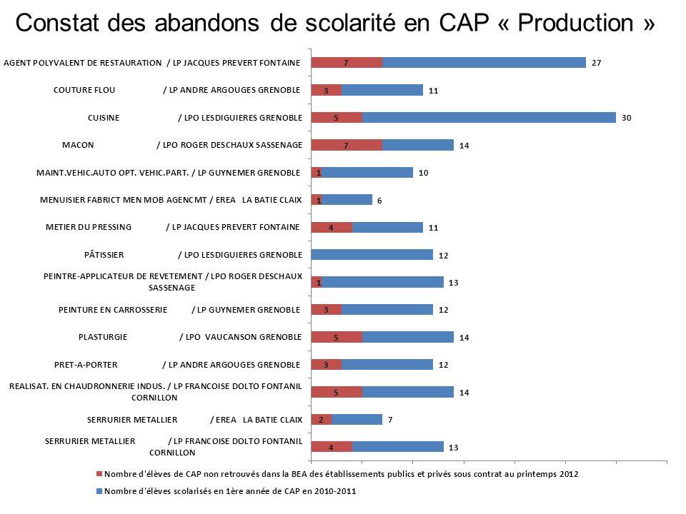 Constat des abandons de scolarité en CAP « Production »