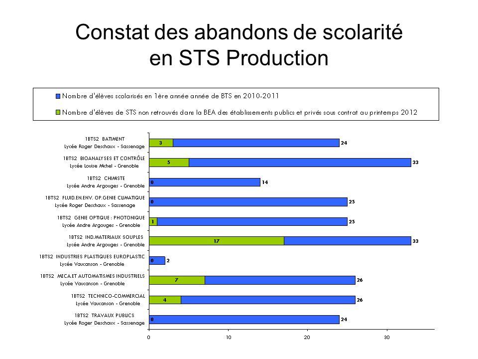 Constat des abandons de scolarité en STS Production