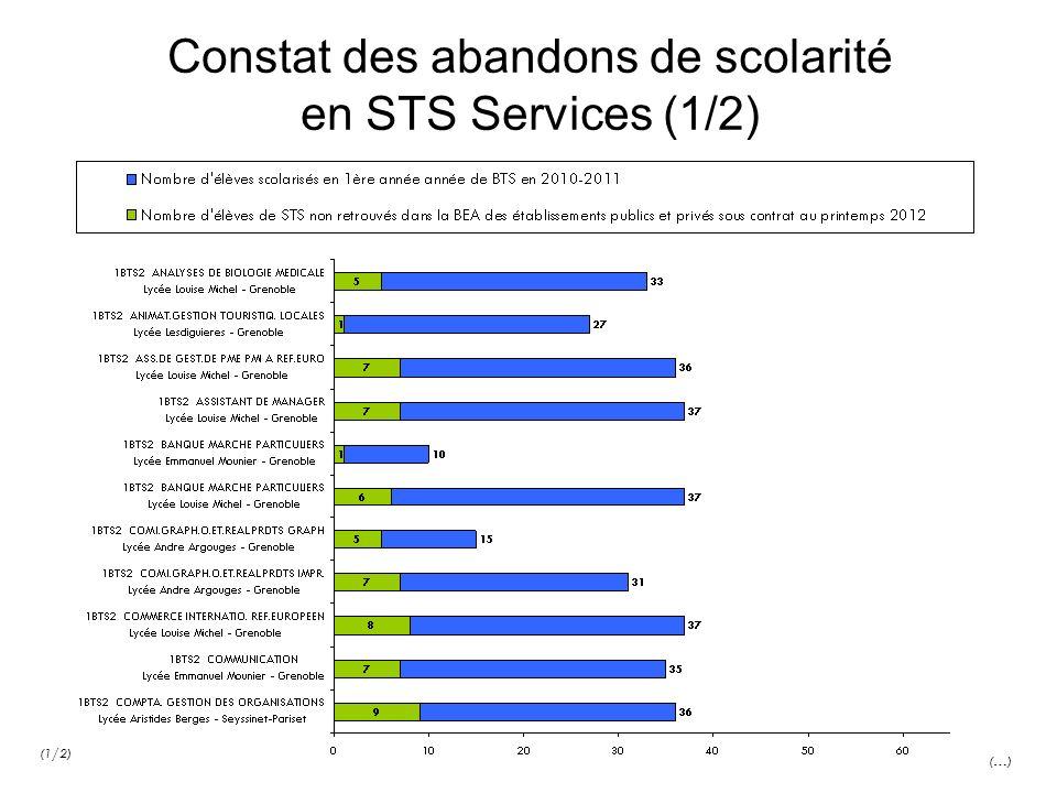 Constat des abandons de scolarité en STS Services (1/2) (…) (1/2)