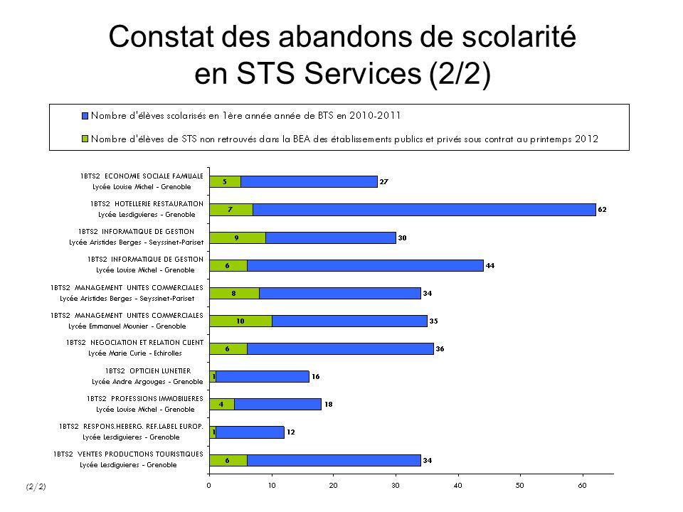 Constat des abandons de scolarité en STS Services (2/2) (2/2)