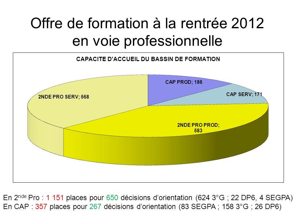 Offre de formation à la rentrée 2012 en voie professionnelle En 2 nde Pro : 1 151 places pour 650 décisions dorientation (624 3°G ; 22 DP6, 4 SEGPA) En CAP : 357 places pour 267 décisions dorientation (83 SEGPA ; 158 3°G ; 26 DP6)