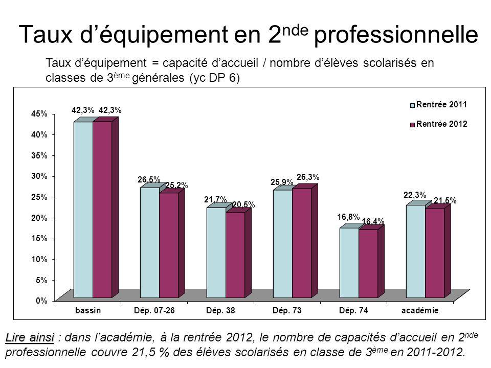 Taux déquipement en 2 nde professionnelle Taux déquipement = capacité daccueil / nombre délèves scolarisés en classes de 3 ème générales (yc DP 6) Lir