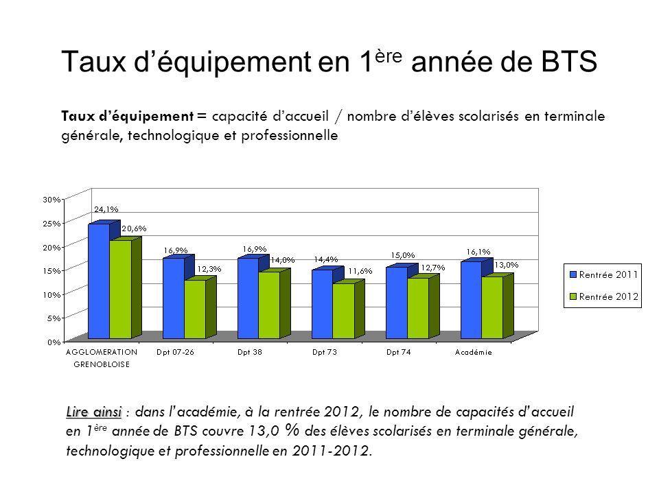 Taux déquipement en 1 ère année de BTS Taux déquipement = capacité daccueil / nombre délèves scolarisés en terminale générale, technologique et profes