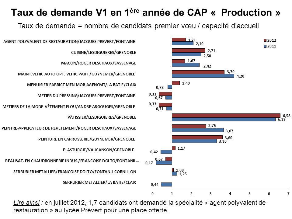 Taux de demande V1 en 1 ère année de CAP « Production » Taux de demande = nombre de candidats premier vœu / capacité daccueil Lire ainsi : en juillet