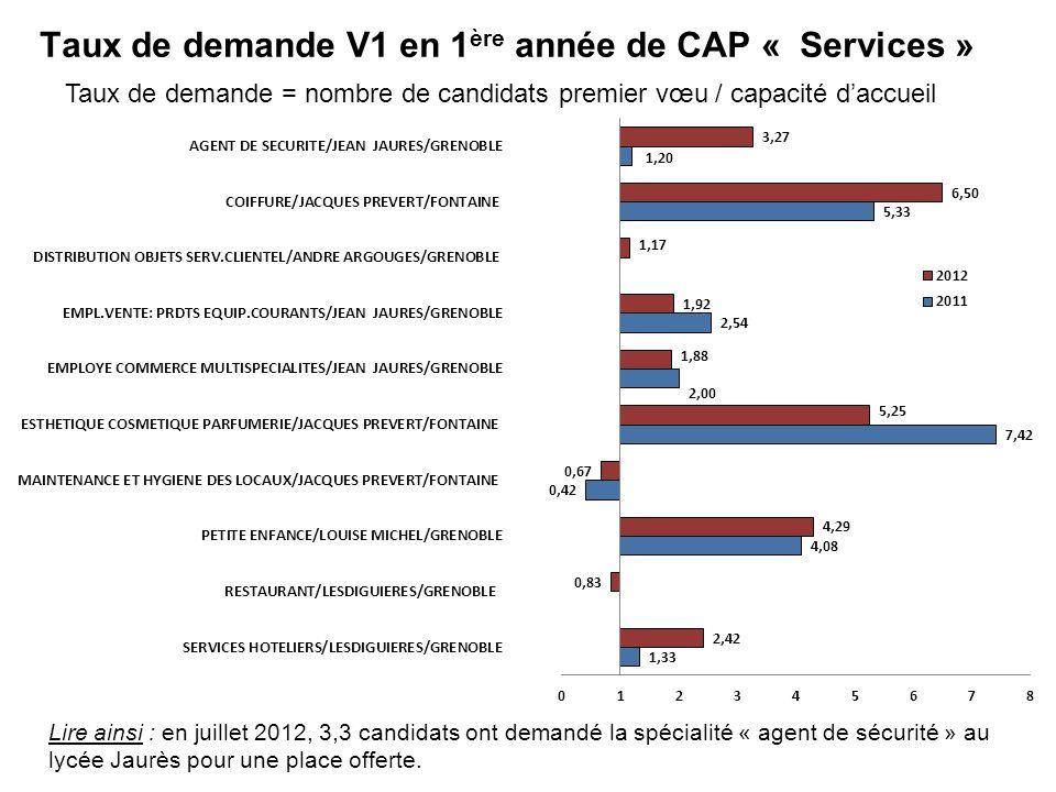 Taux de demande V1 en 1 ère année de CAP « Services » Taux de demande = nombre de candidats premier vœu / capacité daccueil Lire ainsi : en juillet 20
