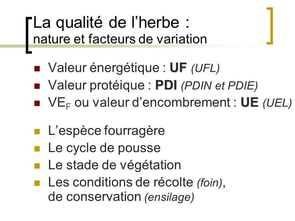La qualité de lherbe : nature et facteurs de variation UF Valeur énergétique : UF (UFL) PDI Valeur protéique : PDI (PDIN et PDIE) UE VE F ou valeur dencombrement : UE (UEL) Lespèce fourragère Le cycle de pousse Le stade de végétation Les conditions de récolte (foin), de conservation (ensilage)